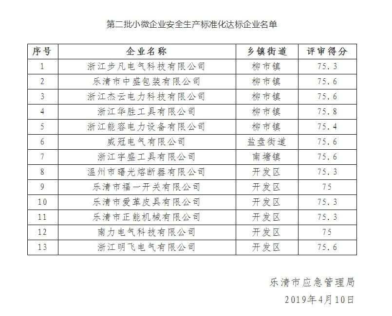 关于公布曙光公司等13家安全生产标准化达标企业名单的通知